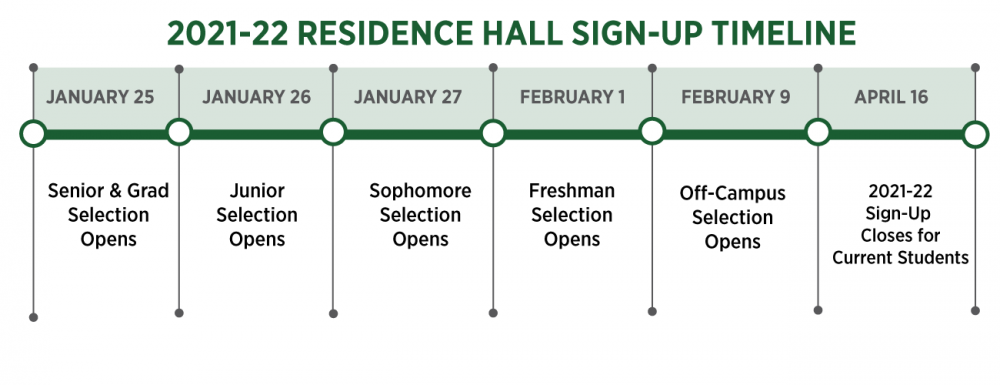 Housing sign-up timeline