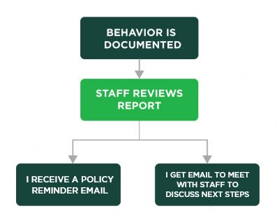 Graph explaining residential conduct process