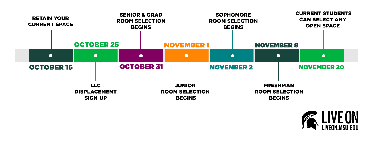 2019 20 Returning Resident Sign Up Live On Michigan State University